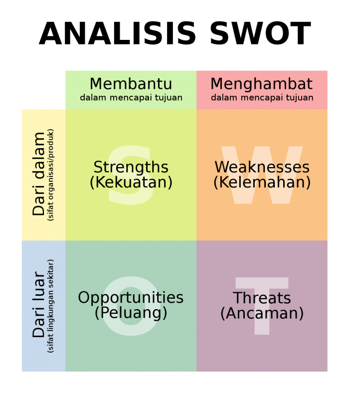 template analisis SWOT